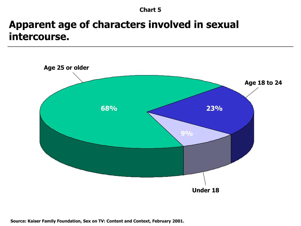 Apparent age of characters involved in sexual intercourse.