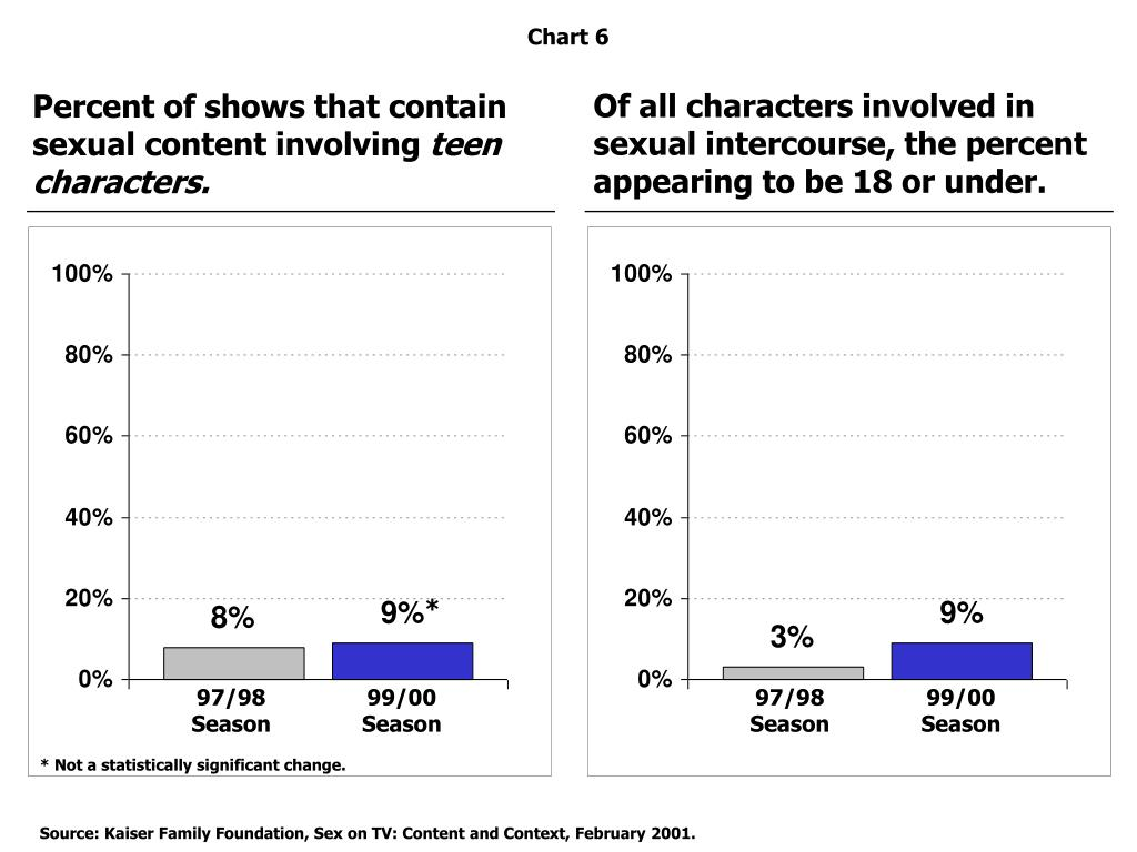 Of all characters involved in  sexual intercourse, the percent appearing to be 18 or under.