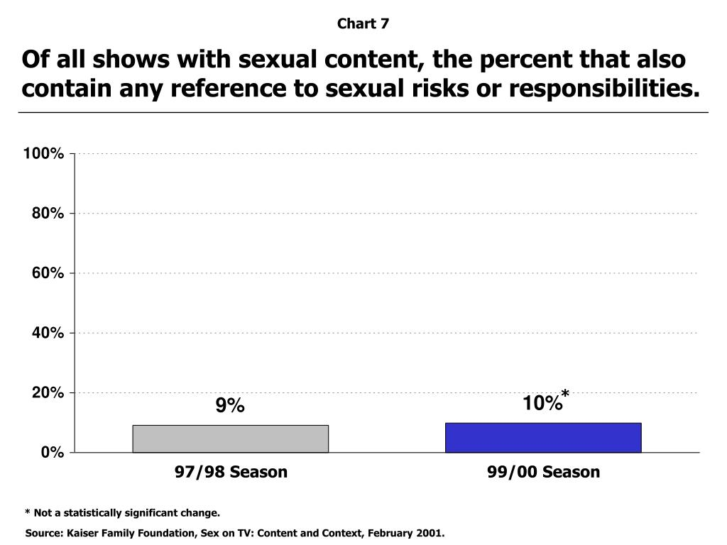 Of all shows with sexual content, the percent that also contain any reference to sexual risks or responsibilities.