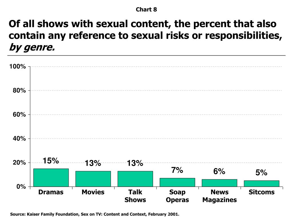 Of all shows with sexual content, the percent that also  contain any reference to sexual risks or responsibilities,
