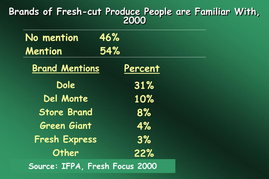 Brands of Fresh-cut Produce People are Familiar With, 2000