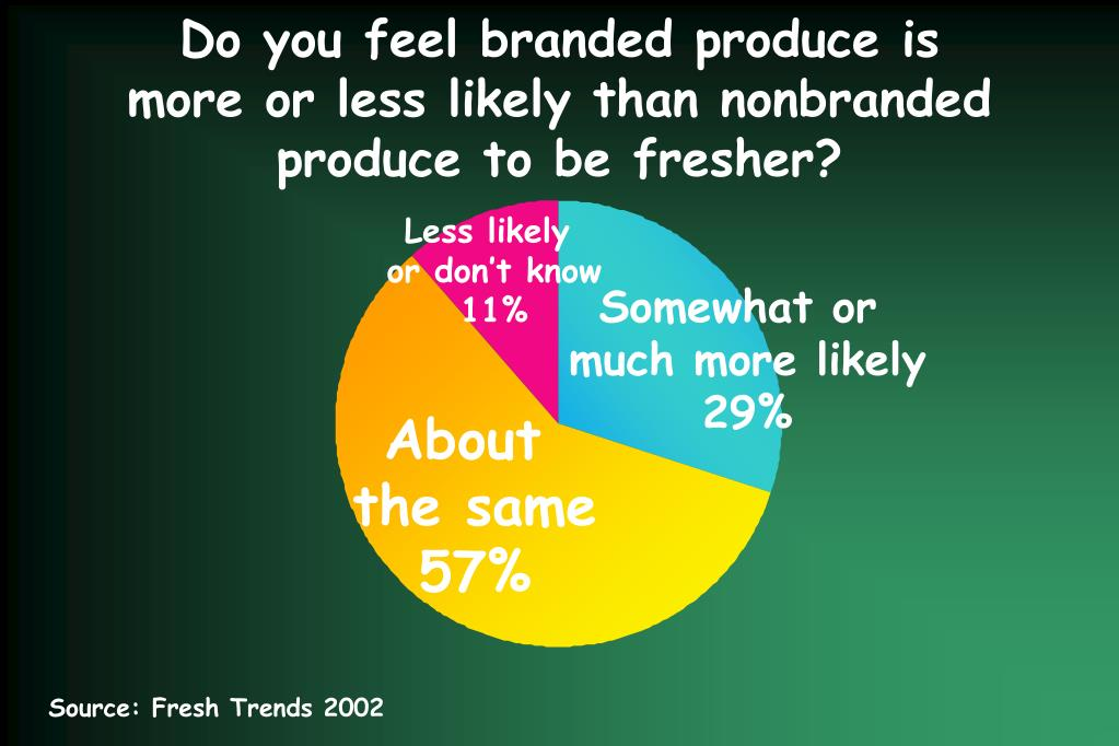 Do you feel branded produce is
