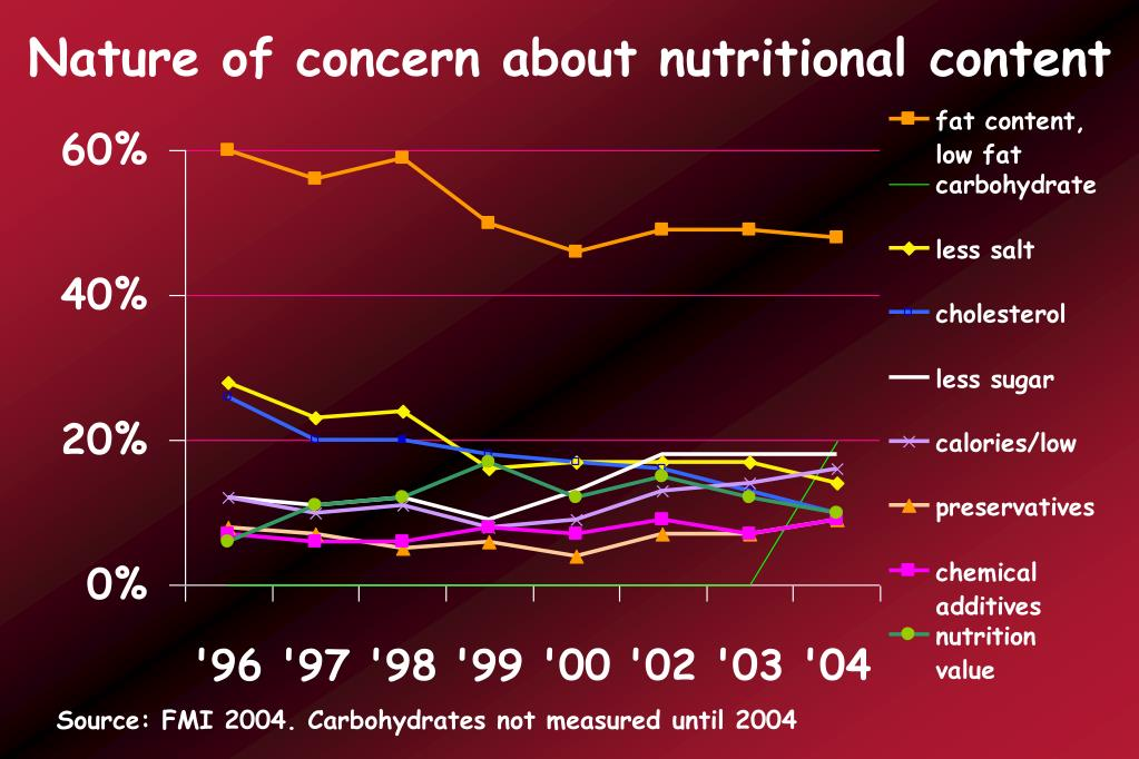 Nature of concern about nutritional content