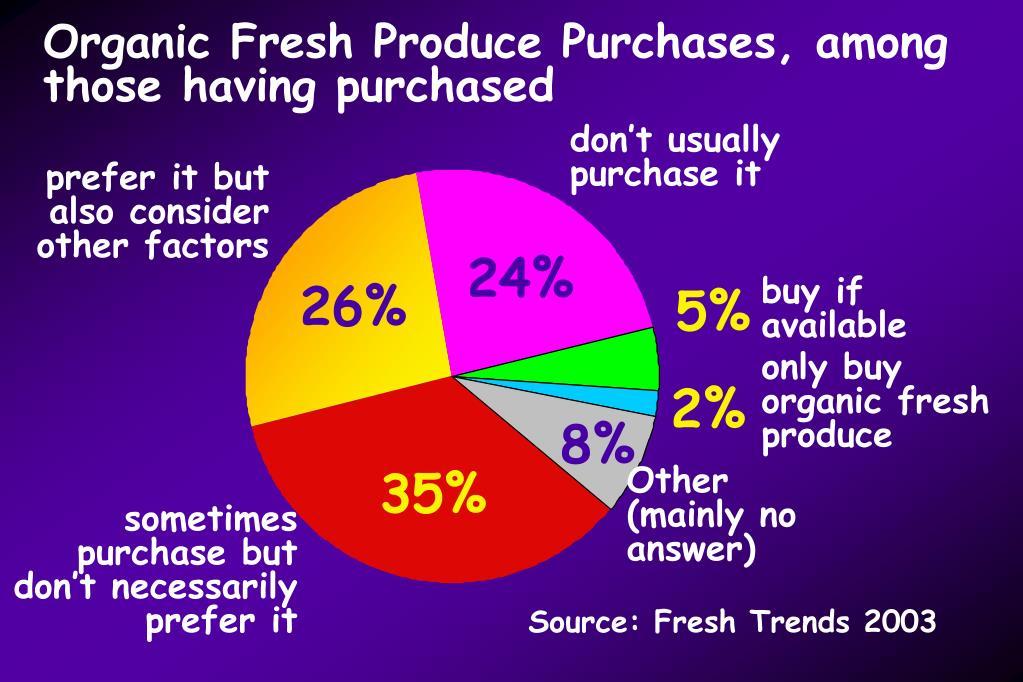 Organic Fresh Produce Purchases, among those having purchased