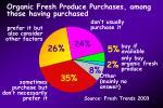 organic fresh produce purchases among those having purchased