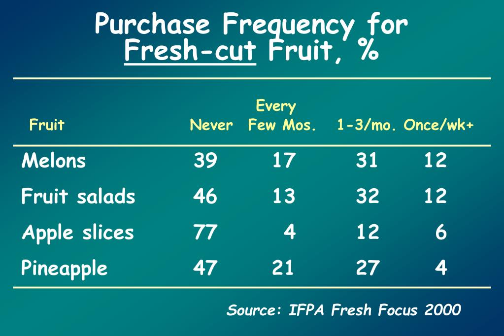Purchase Frequency for