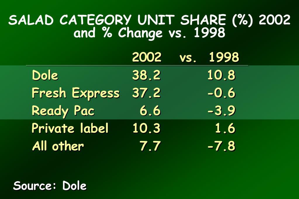 SALAD CATEGORY UNIT SHARE (%) 2002