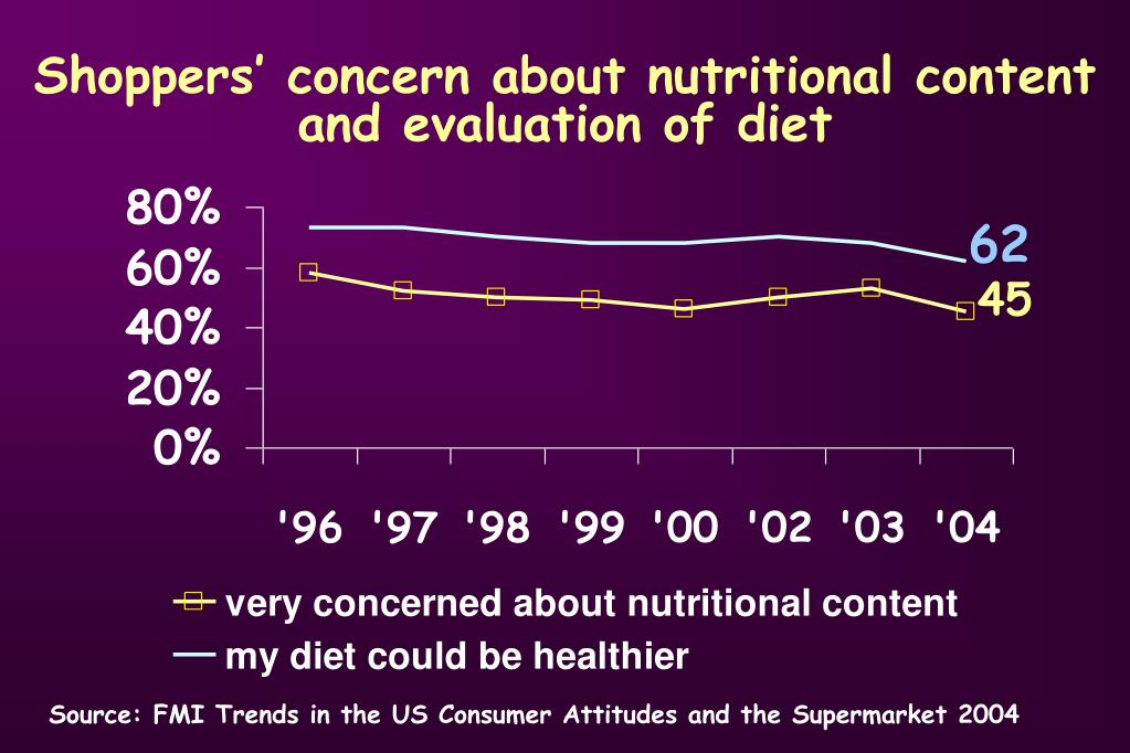 Shoppers' concern about nutritional content