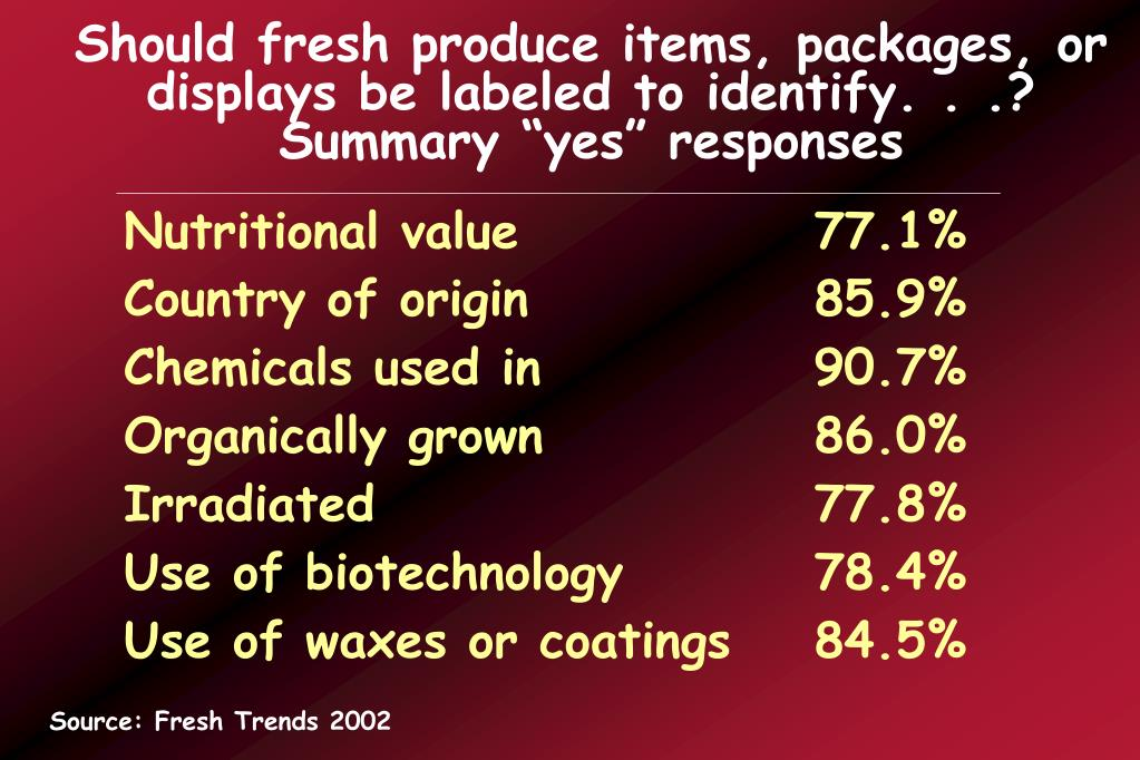 Should fresh produce items, packages, or displays be labeled to identify. . .?