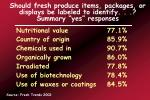 should fresh produce items packages or displays be labeled to identify summary yes responses