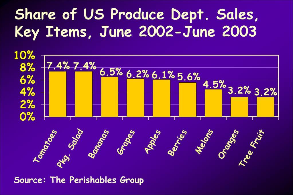 Share of US Produce Dept. Sales, Key Items, June 2002-June 2003