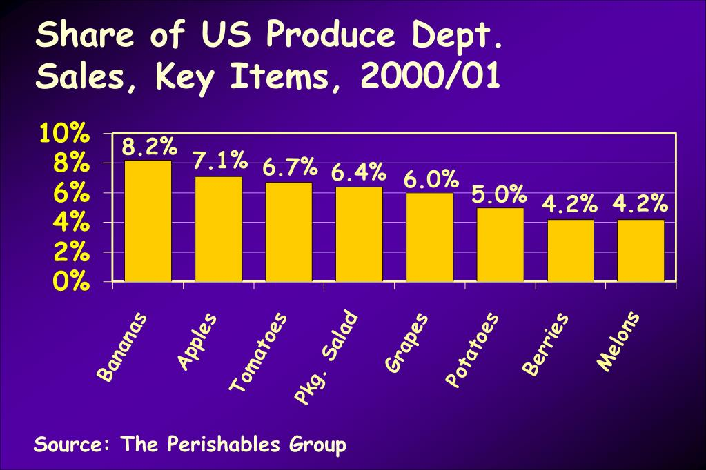 Share of US Produce Dept. Sales, Key Items, 2000/01