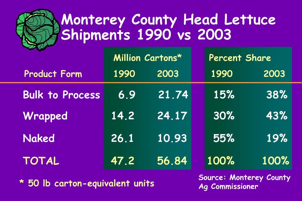 Monterey County Head Lettuce Shipments 1990 vs 2003