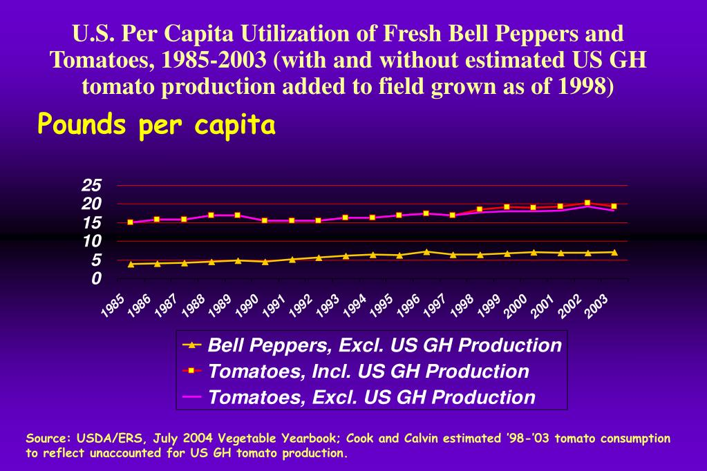 U.S. Per Capita Utilization of Fresh Bell Peppers and Tomatoes, 1985-2003 (with and without estimated US GH tomato production added to field grown as of 1998)