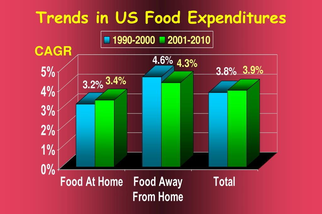 Trends in US Food Expenditures
