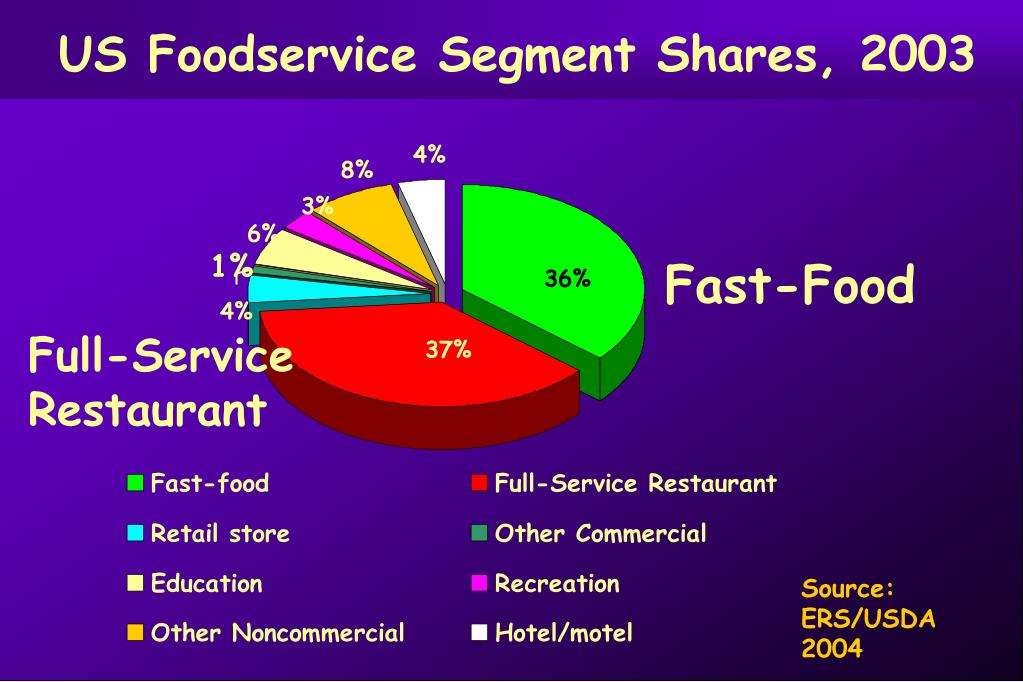 US Foodservice Segment Shares, 2003