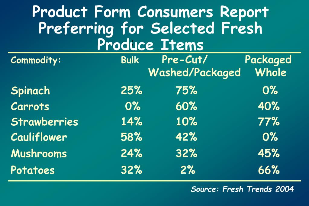 Product Form Consumers Report Preferring for Selected Fresh Produce Items