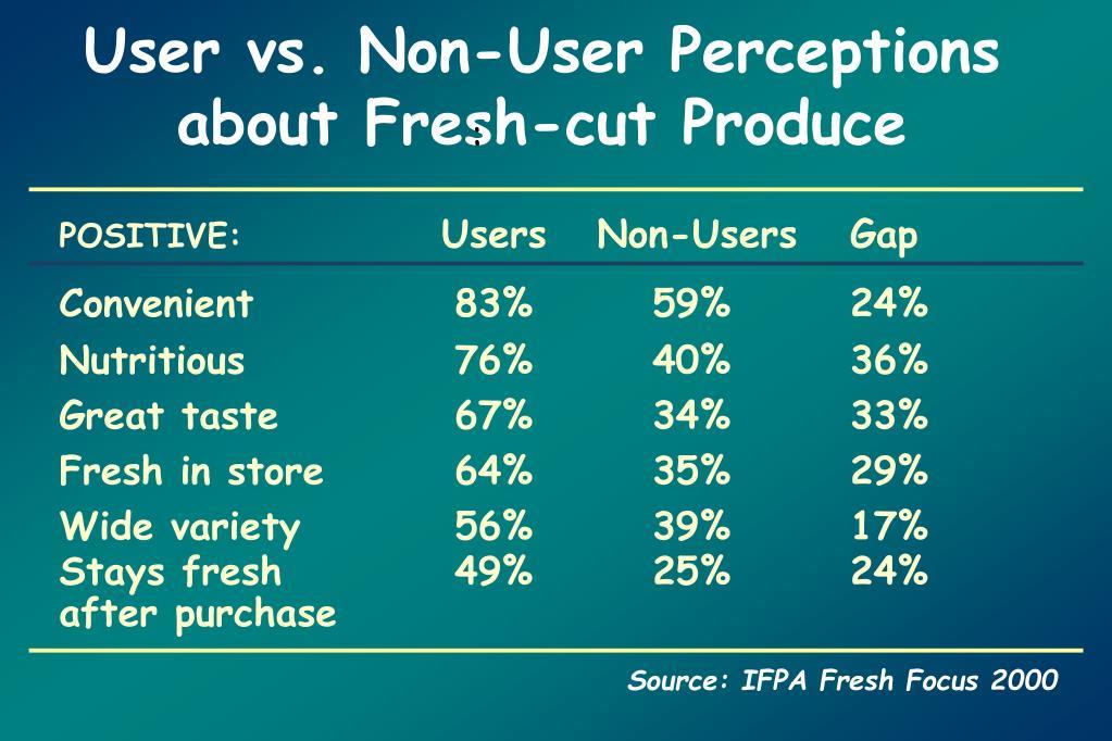 User vs. Non-User Perceptions about Fresh-cut Produce