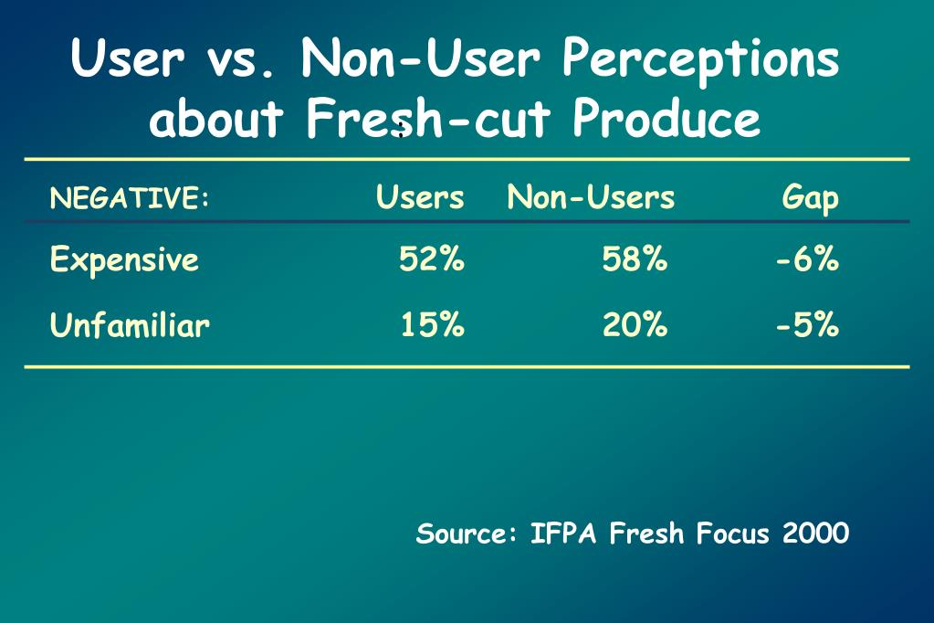 User vs. Non-User Perceptions about Fresh-cut Produce