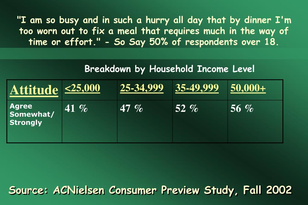"""I am so busy and in such a hurry all day that by dinner I'm too worn out to fix a meal that requires much in the way of time or effort."" - So Say 50% of respondents over 18."