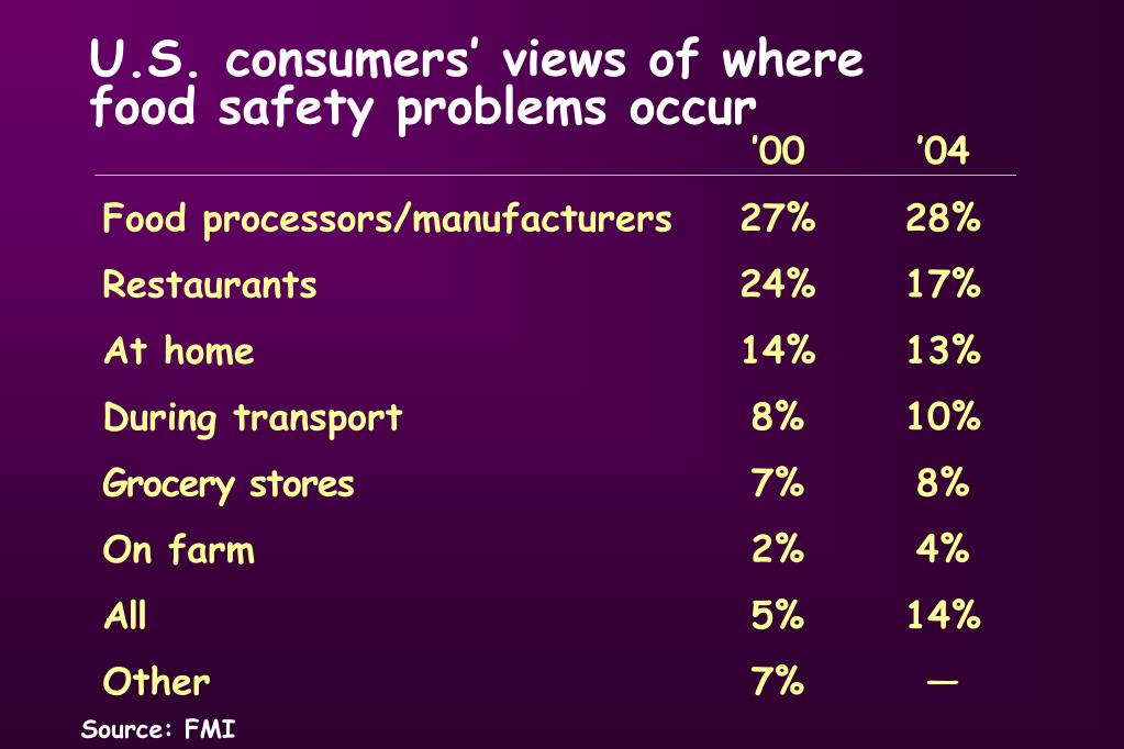 U.S. consumers' views of where