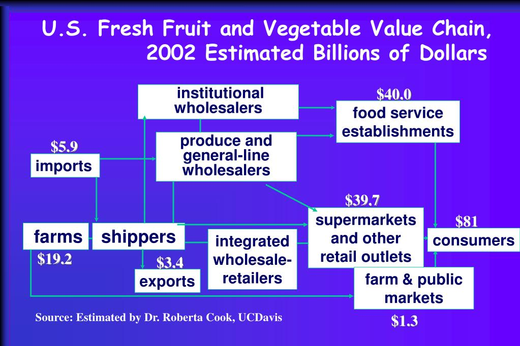 U.S. Fresh Fruit and Vegetable Value Chain,