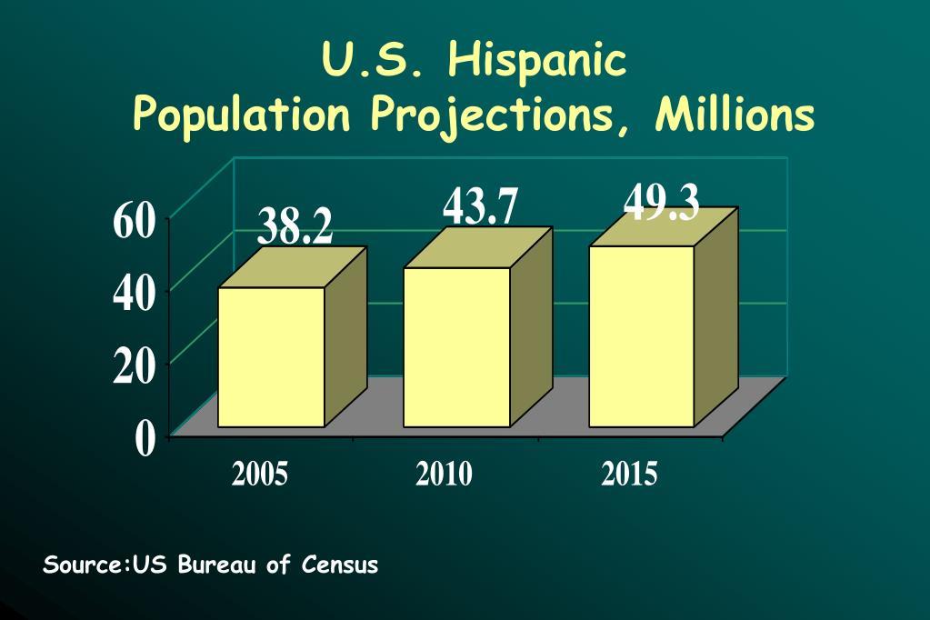 U.S. Hispanic