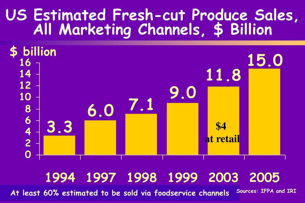 US Estimated Fresh-cut Produce Sales, All Marketing Channels, $ Billion
