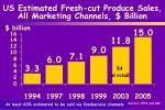 us estimated fresh cut produce sales all marketing channels billion