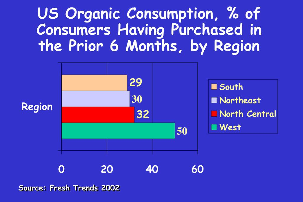 US Organic Consumption, % of Consumers Having Purchased in the Prior 6 Months, by Region
