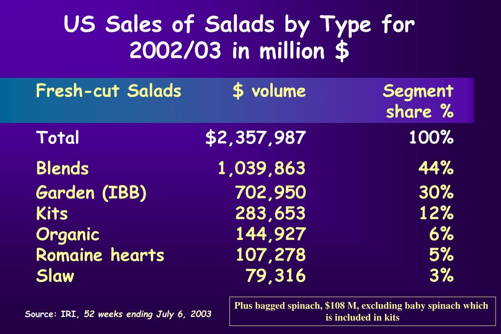 US Sales of Salads by Type for 2002/03 in million $