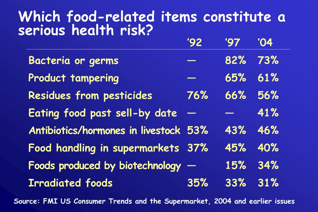 Which food-related items constitute a serious health risk?