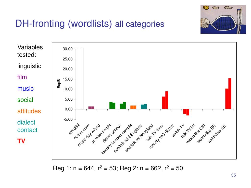 DH-fronting (wordlists)