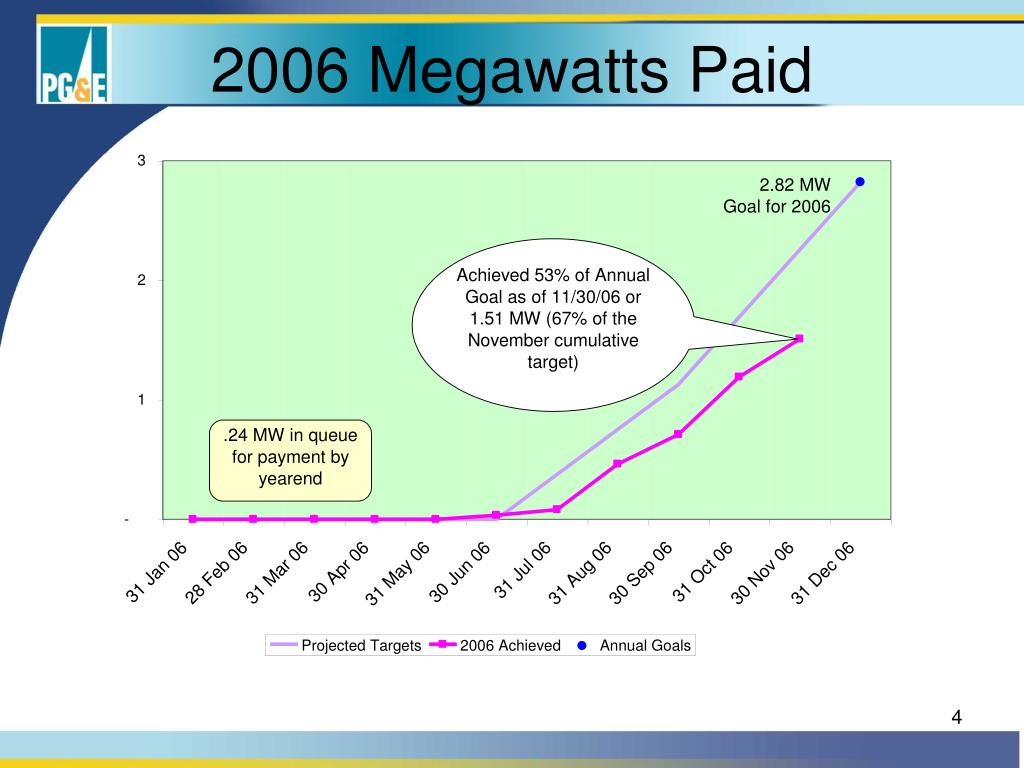 2006 Megawatts Paid