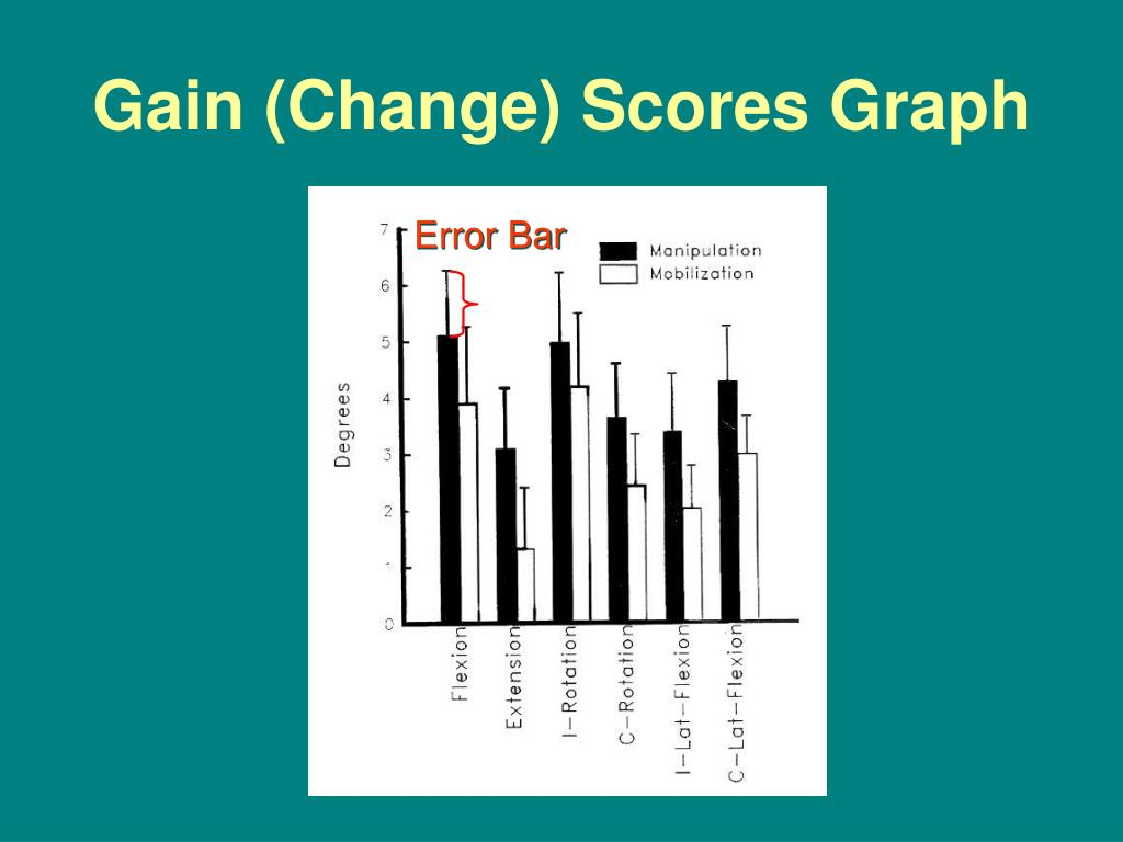 Gain (Change) Scores Graph