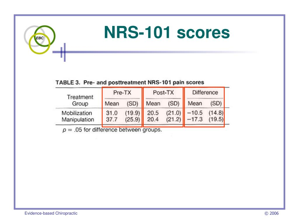 NRS-101 scores