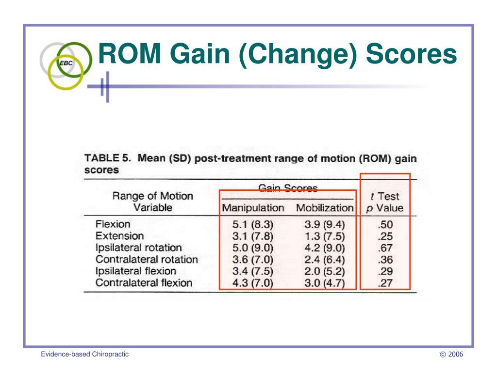 ROM Gain (Change) Scores
