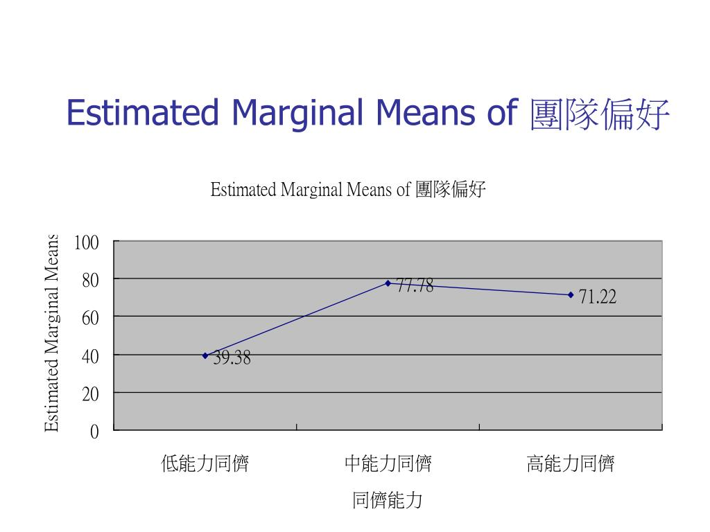 Estimated Marginal Means of