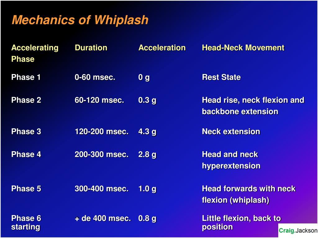 Mechanics of Whiplash