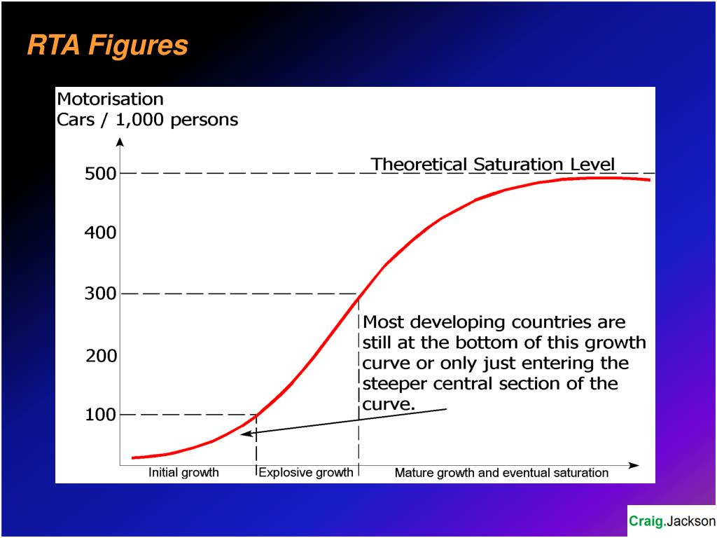 RTA Figures