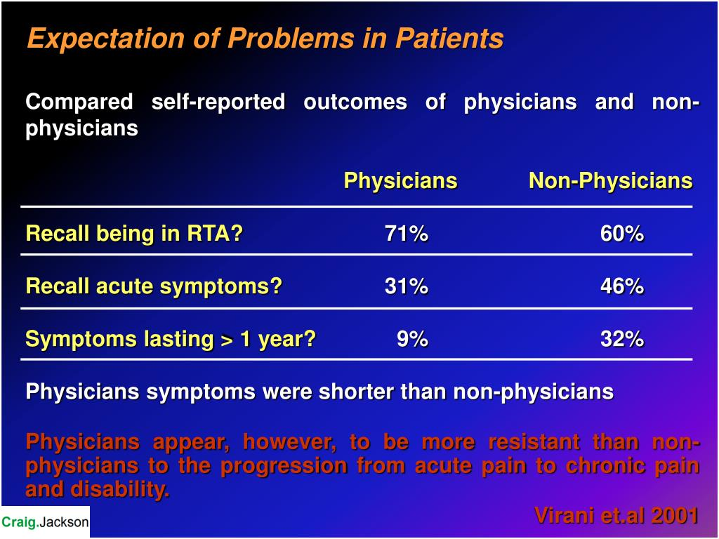 Expectation of Problems in Patients
