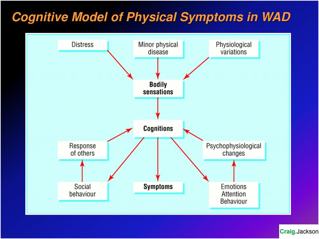 Cognitive Model of Physical Symptoms in WAD