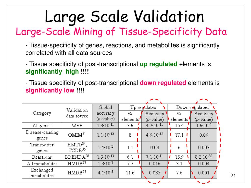 Large Scale Validation
