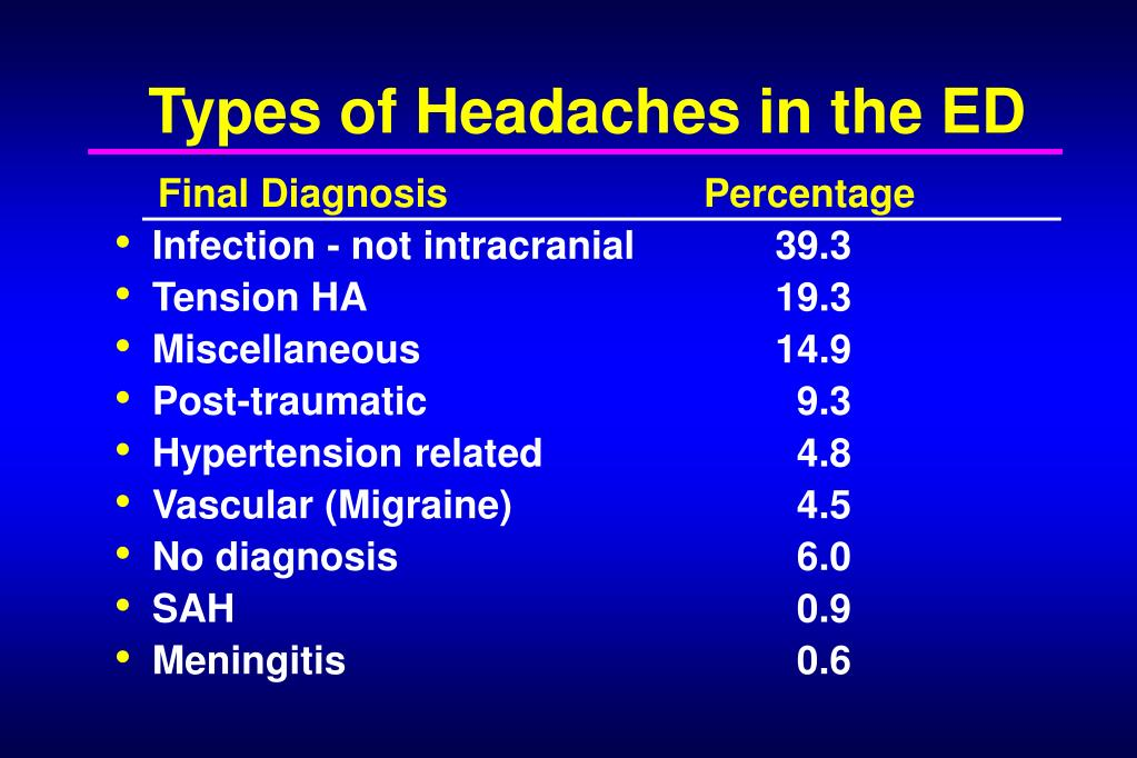 Types of Headaches in the ED