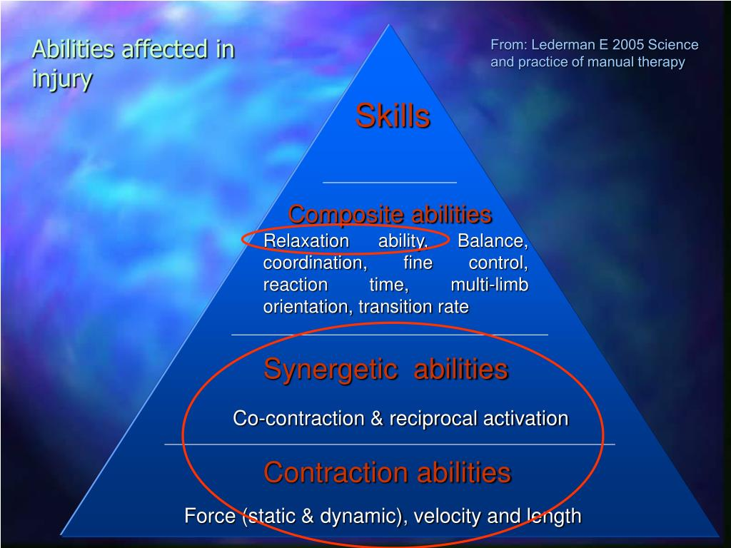 From: Lederman E 2005 Science and practice of manual therapy