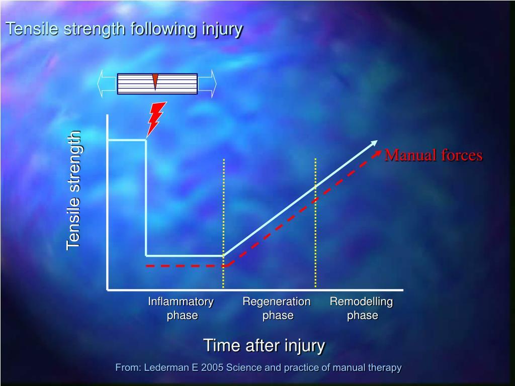 Tensile strength following injury