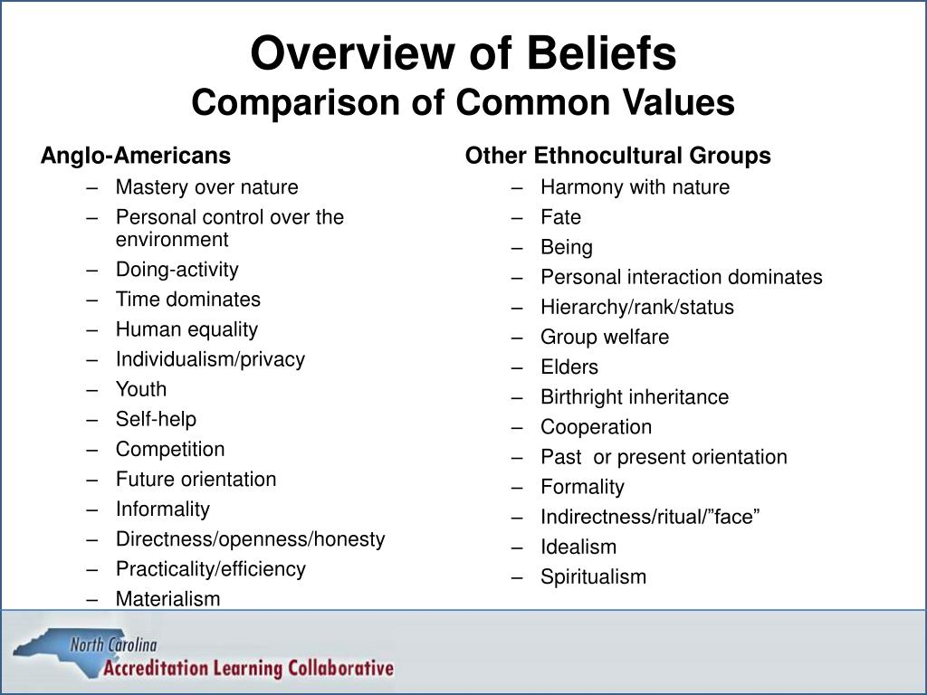 Overview of Beliefs