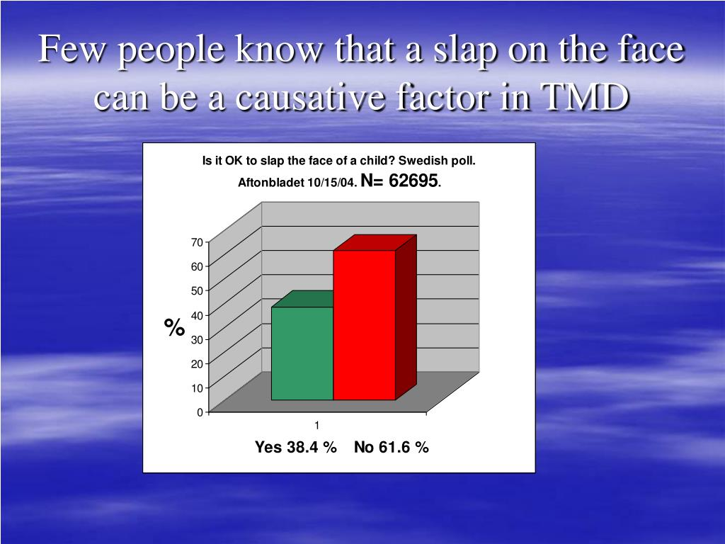 Few people know that a slap on the face can be a causative factor in TMD