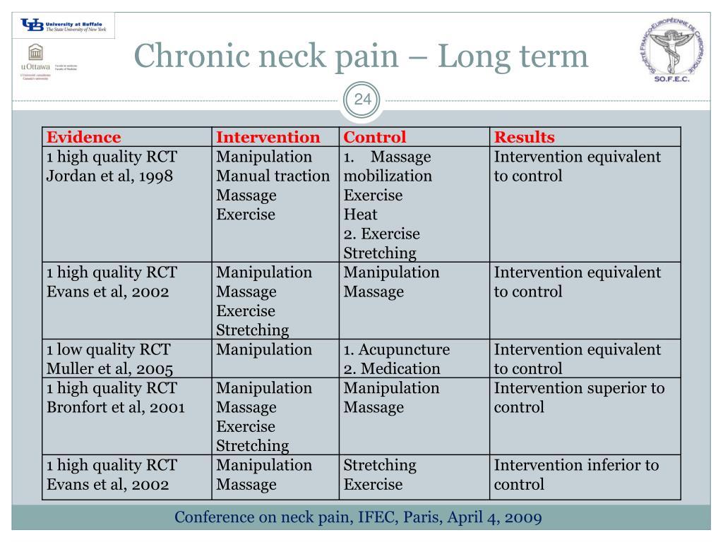 Chronic neck pain – Long term