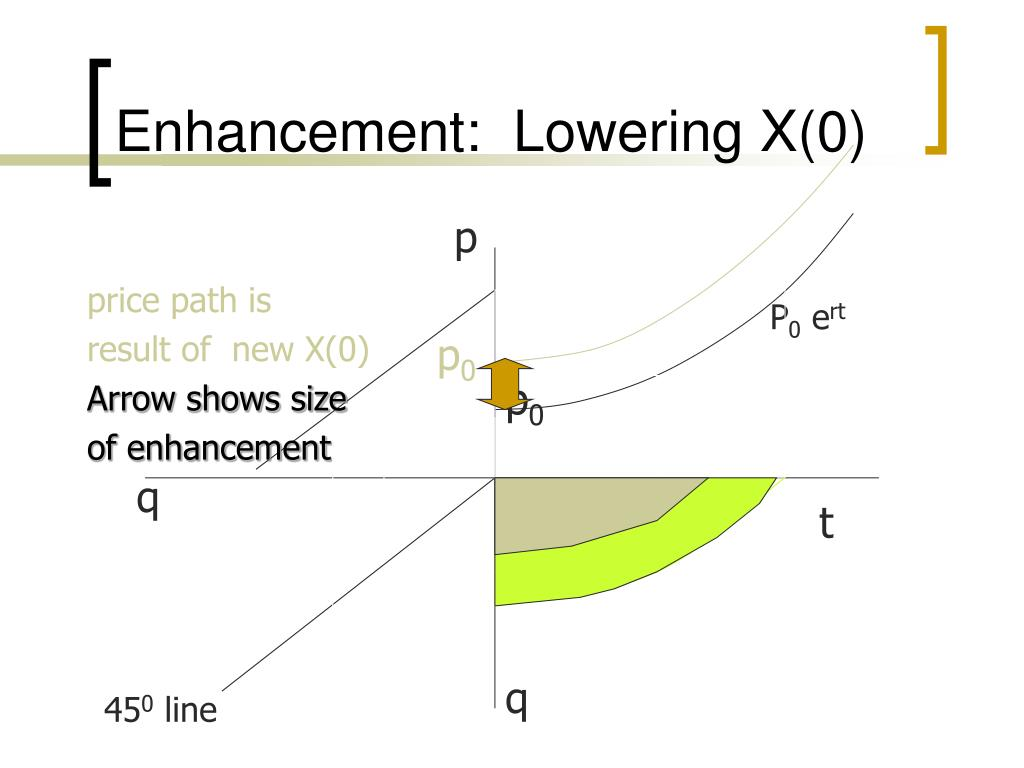 Enhancement:  Lowering X(0)